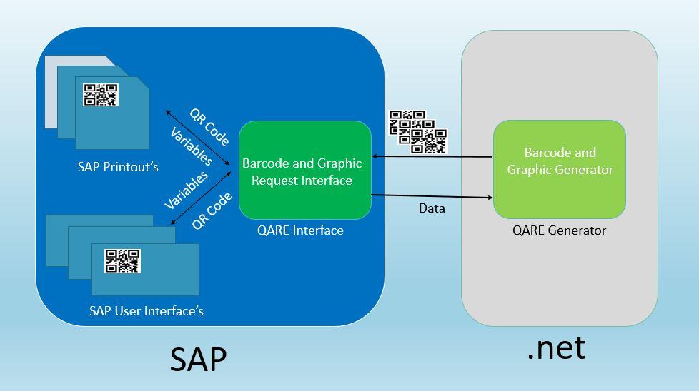 SAP Barkod Çözümü